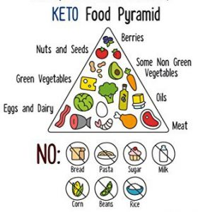 Keto regime - minceur - dangereux - santé - Supplément